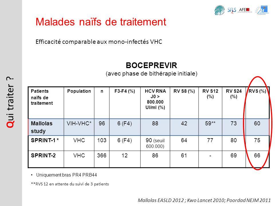 Efficacité comparable aux mono-infectés VHC Q ui traiter ? Malades naïfs de traitement BOCEPREVIR (avec phase de bithérapie initiale) Uniquement bras