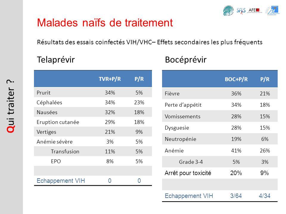 Résultats des essais coinfectés VIH/VHC– Effets secondaires les plus fréquents Q ui traiter ? Malades naïfs de traitement Telaprévir TVR+P/RP/R Prurit