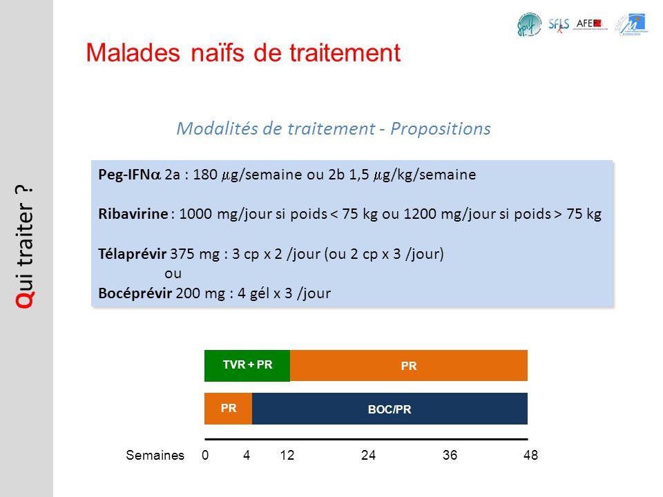 Q ui traiter ? Malades naïfs de traitement Peg-IFN 2a : 180 g/semaine ou 2b 1,5 g/kg/semaine Ribavirine : 1000 mg/jour si poids 75 kg Télaprévir 375 m