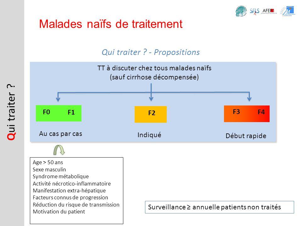 Q ui traiter ? Malades naïfs de traitement Qui traiter ? - Propositions TT à discuter chez tous malades naïfs (sauf cirrhose décompensée) F0 F1 F2 F3