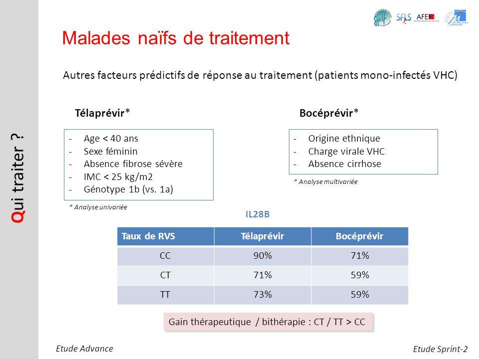 Autres facteurs prédictifs de réponse au traitement (patients mono-infectés VHC) Q ui traiter ? Malades naïfs de traitement Télaprévir* -Age < 40 ans