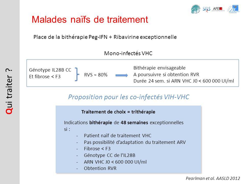 Place de la bithérapie Peg-IFN + Ribavirine exceptionnelle Q ui traiter ? Malades naïfs de traitement Mono-infectés VHC Génotype IL28B CC Et fibrose <