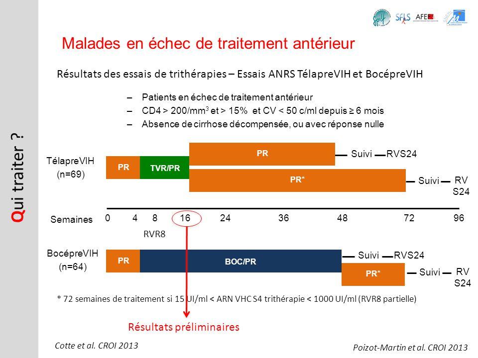 Résultats des essais de trithérapies – Essais ANRS TélapreVIH et BocépreVIH Q ui traiter ? Malades en échec de traitement antérieur Cotte et al. CROI