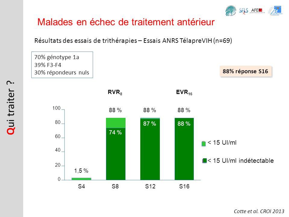 Résultats des essais de trithérapies – Essais ANRS TélapreVIH (n=69) Q ui traiter ? Malades en échec de traitement antérieur Cotte et al. CROI 2013 70