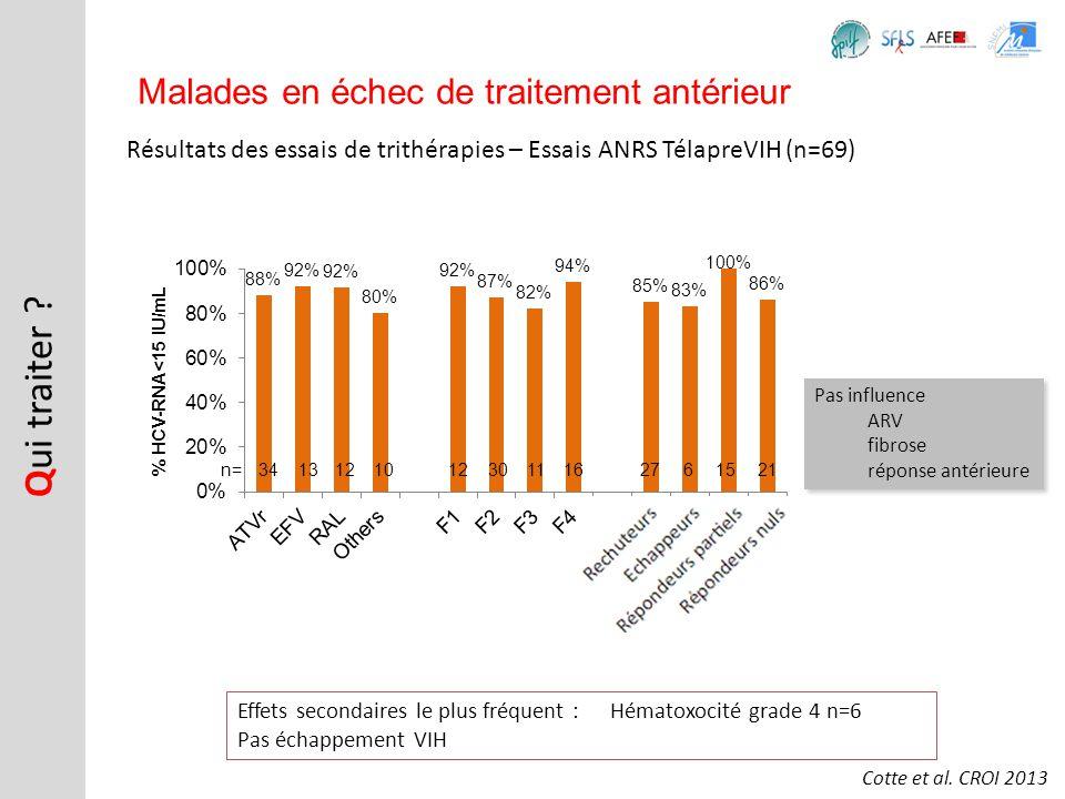 Résultats des essais de trithérapies – Essais ANRS TélapreVIH (n=69) Q ui traiter ? Malades en échec de traitement antérieur Cotte et al. CROI 2013 34