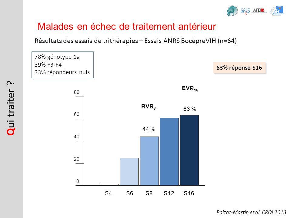 0 20 40 60 80 44 % 63 % Résultats des essais de trithérapies – Essais ANRS BocépreVIH (n=64) Q ui traiter ? Malades en échec de traitement antérieur P