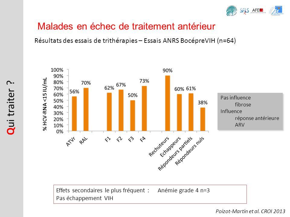 Résultats des essais de trithérapies – Essais ANRS BocépreVIH (n=64) Q ui traiter ? Malades en échec de traitement antérieur Poizot-Martin et al. CROI
