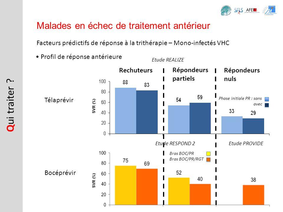 Facteurs prédictifs de réponse à la trithérapie – Mono-infectés VHC Q ui traiter ? Malades en échec de traitement antérieur Profil de réponse antérieu