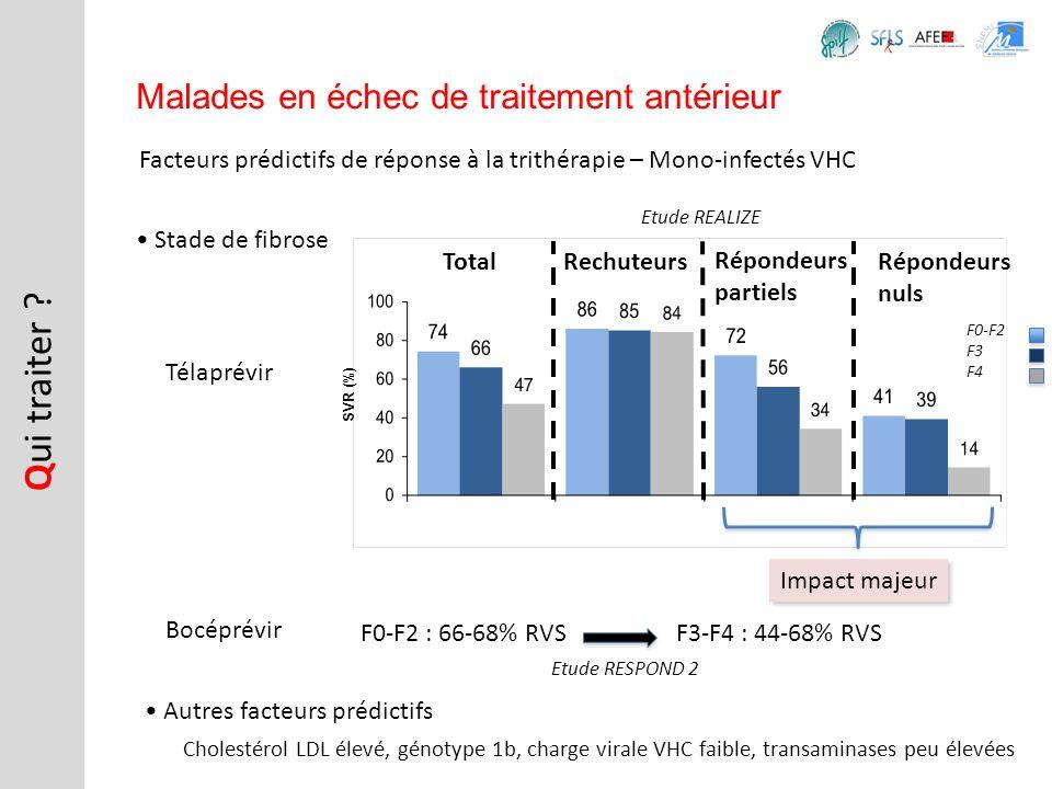Facteurs prédictifs de réponse à la trithérapie – Mono-infectés VHC Q ui traiter ? Malades en échec de traitement antérieur Stade de fibrose SVR (%) E