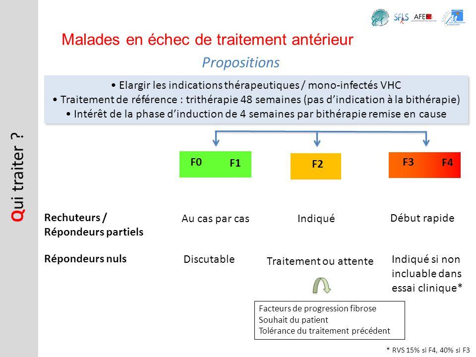 Propositions Q ui traiter ? Malades en échec de traitement antérieur Elargir les indications thérapeutiques / mono-infectés VHC Traitement de référenc
