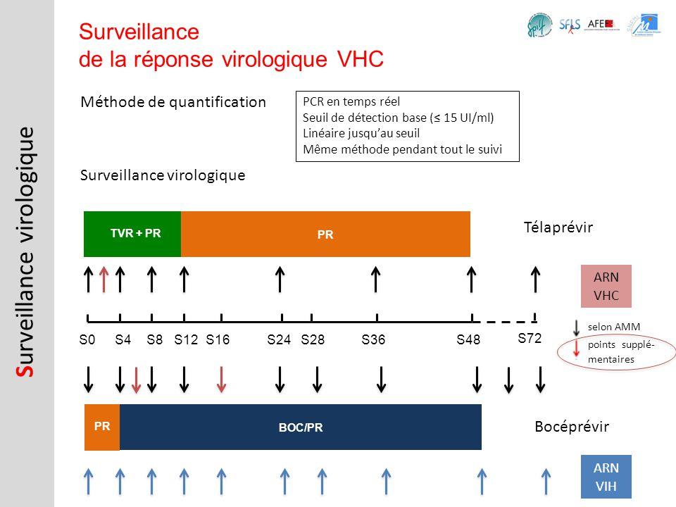 Méthode de quantification S urveillance virologique Surveillance de la réponse virologique VHC PCR en temps réel Seuil de détection base ( 15 UI/ml) L
