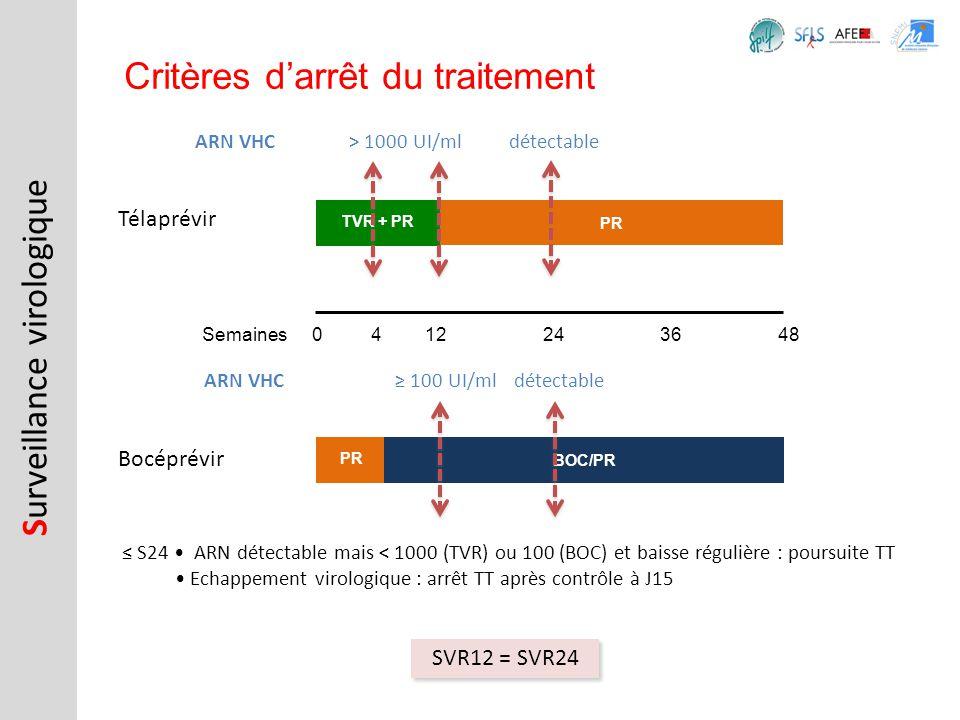 Télaprévir S urveillance virologique Critères darrêt du traitement Bocéprévir S24 ARN détectable mais < 1000 (TVR) ou 100 (BOC) et baisse régulière :
