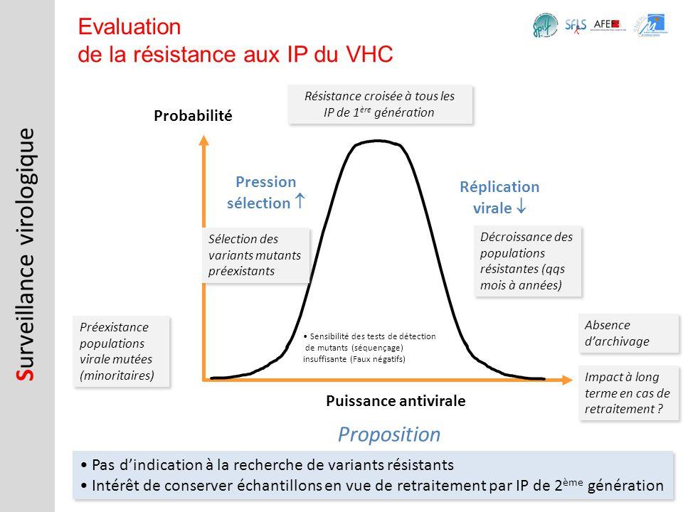 Sensibilité des tests de détection de mutants (séquençage) insuffisante (Faux négatifs) S urveillance virologique Evaluation de la résistance aux IP d