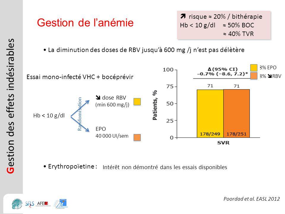 risque 20% / bithérapie Hb < 10 g/dl 50% BOC 40% TVR risque 20% / bithérapie Hb < 10 g/dl 50% BOC 40% TVR G estion des effets indésirables Gestion de