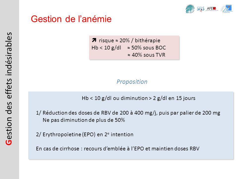 risque 20% / bithérapie Hb < 10 g/dl 50% sous BOC 40% sous TVR risque 20% / bithérapie Hb < 10 g/dl 50% sous BOC 40% sous TVR G estion des effets indé