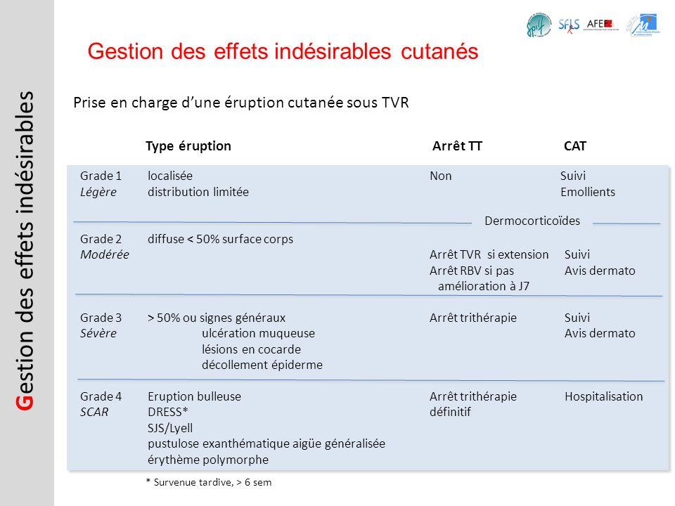 G estion des effets indésirables Gestion des effets indésirables cutanés Grade 1localisée Légèredistribution limitée Grade 2diffuse < 50% surface corp