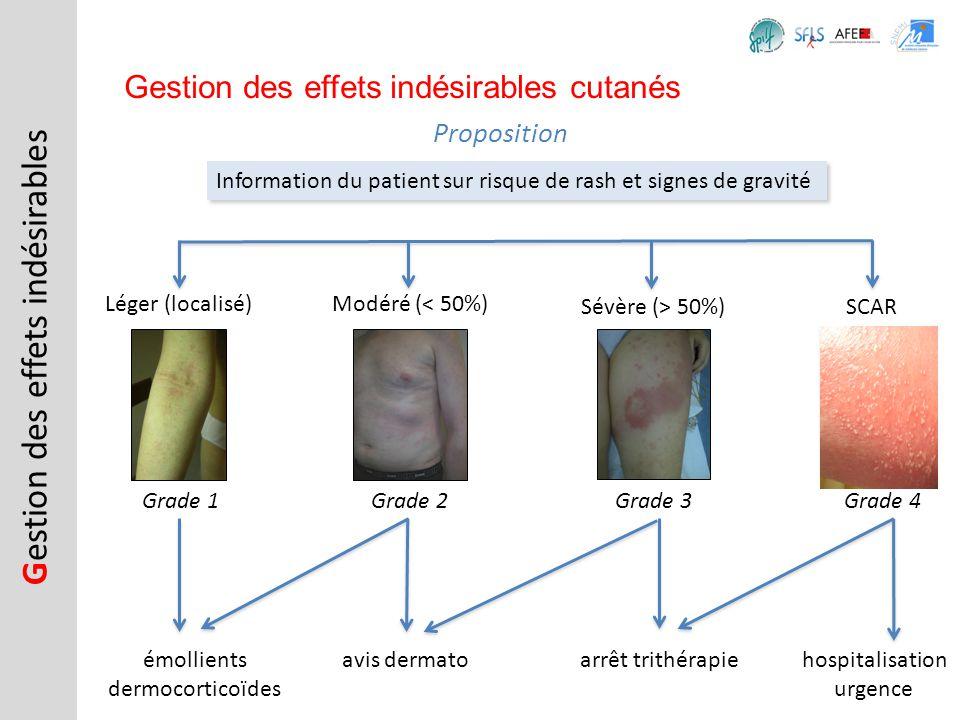 G estion des effets indésirables Gestion des effets indésirables cutanés Proposition Information du patient sur risque de rash et signes de gravité Lé