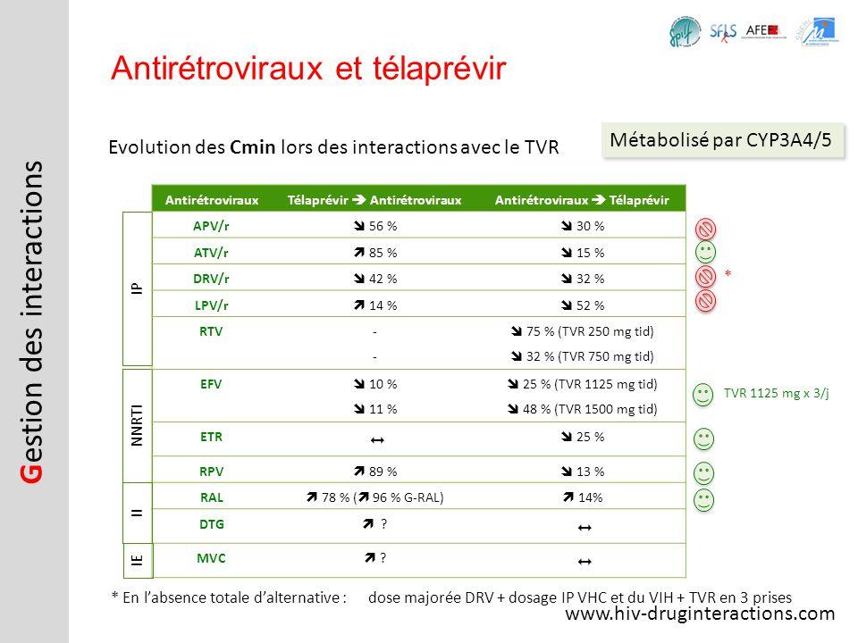 Evolution des Cmin lors des interactions avec le TVR Antirétroviraux et télaprévir www.hiv-druginteractions.com * En labsence totale dalternative :dos