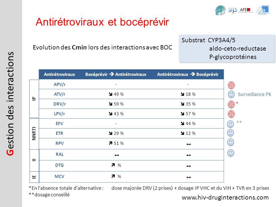 Evolution des Cmin lors des interactions avec BOC Antirétroviraux et bocéprévir www.hiv-druginteractions.com *En labsence totale dalternative :dose ma