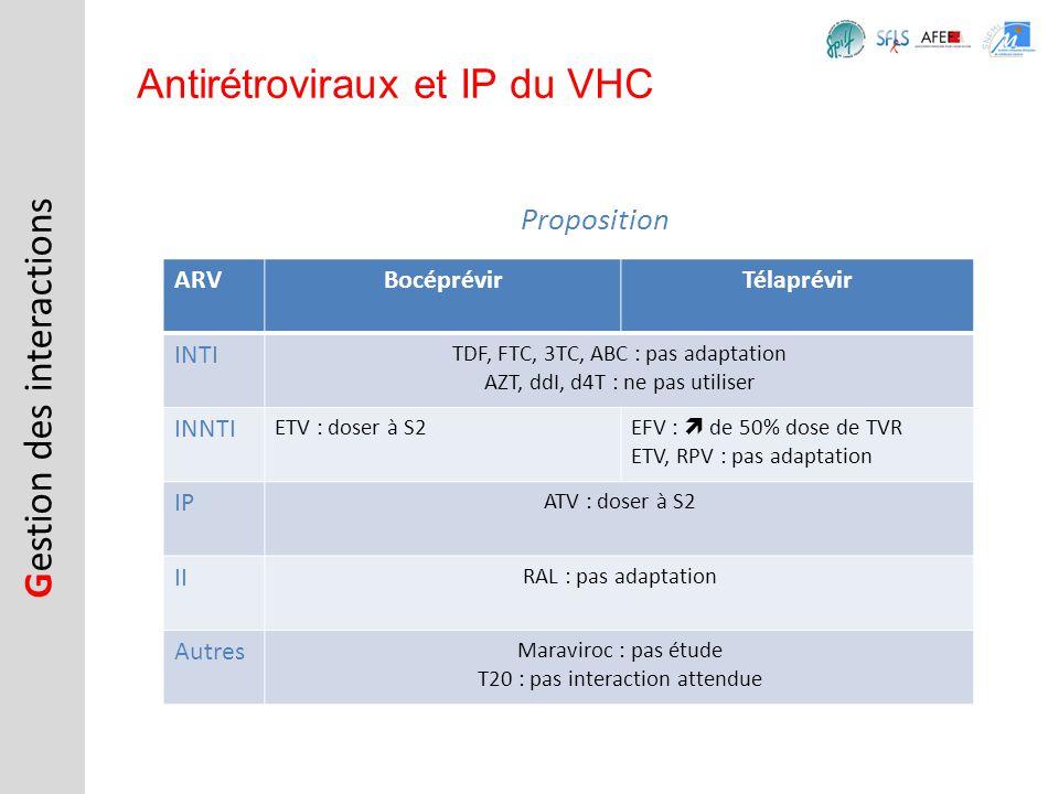 Antirétroviraux et IP du VHC Proposition ARVBocéprévirTélaprévir INTI TDF, FTC, 3TC, ABC : pas adaptation AZT, ddI, d4T : ne pas utiliser INNTI ETV :