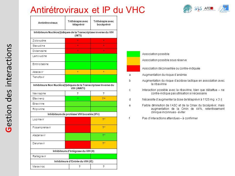 Antirétroviraux et IP du VHC G estion des interactions Antirétroviraux Trithérapie avec télaprévir Trithérapie avec bocéprévir Inhibiteurs Nucléos(t)i