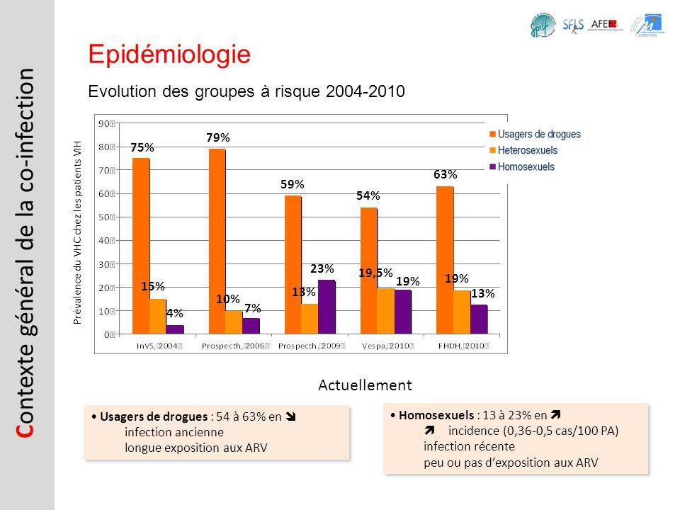 C ontexte général de la co-infection Epidémiologie Evolution des groupes à risque 2004-2010 63% 54% 13% 19% 19,5% 19% 75% 15% 4% 79% 10% 59% 23% 13% 7
