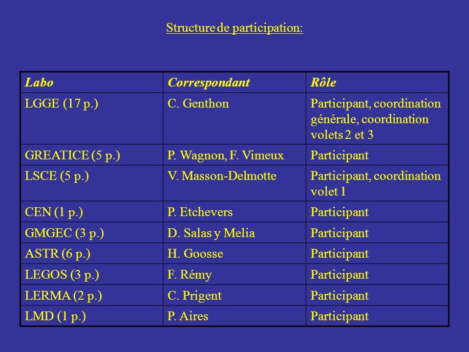 Structure de participation: LaboCorrespondantRôle LGGE (17 p.)C. GenthonParticipant, coordination générale, coordination volets 2 et 3 GREATICE (5 p.)