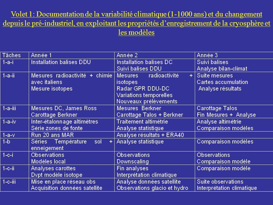 Volet 1: Documentation de la variabilité climatique (1-1000 ans) et du changement depuis le pré-industriel, en exploitant les propriétés denregistreme