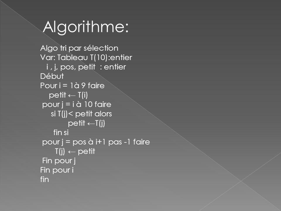 Algorithme: Algo tri par sélection Var: Tableau T(10):entier i, j, pos, petit : entier Début Pour i = 1à 9 faire petit T(i) pour j = i à 10 faire si T(j)< petit alors petit T(j) fin si pour j = pos à i+1 pas -1 faire T(j) petit Fin pour j Fin pour i fin