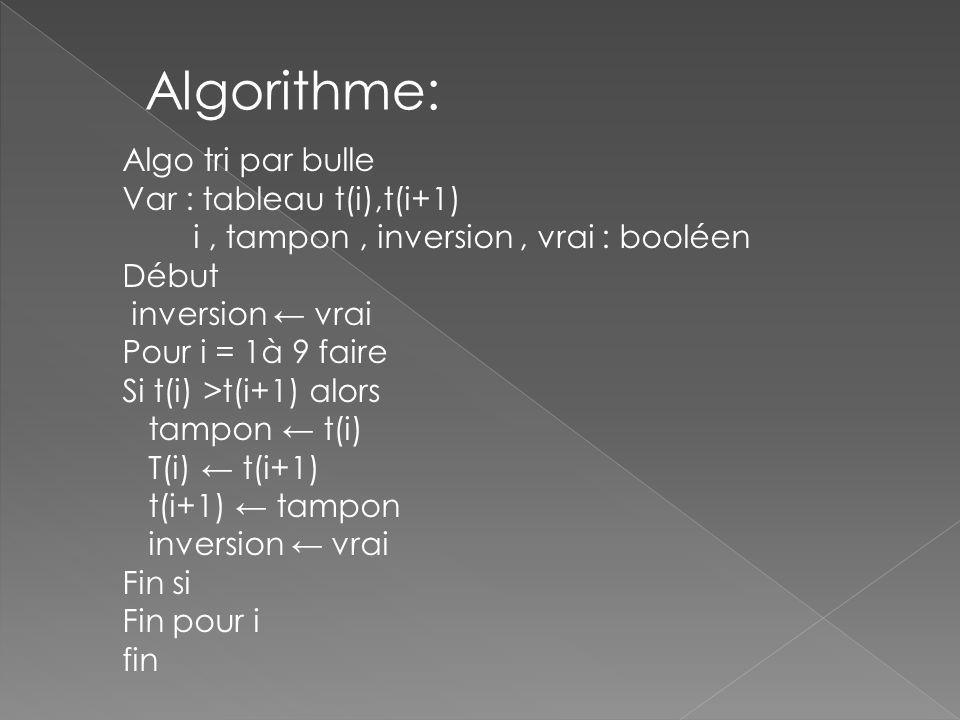 Algorithme: Algo tri par bulle Var : tableau t(i),t(i+1) i, tampon, inversion, vrai : booléen Début inversion vrai Pour i = 1à 9 faire Si t(i) >t(i+1) alors tampon t(i) T(i) t(i+1) t(i+1) tampon inversion vrai Fin si Fin pour i fin