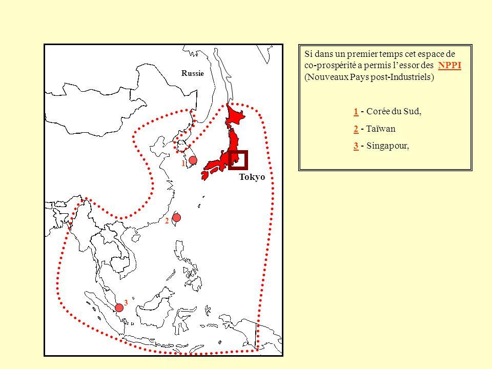 Si dans un premier temps cet espace de co-prospérité a permis lessor des NPPI (Nouveaux Pays post-Industriels) 1 - Corée du Sud, 2 - Taïwan 3 - Singap