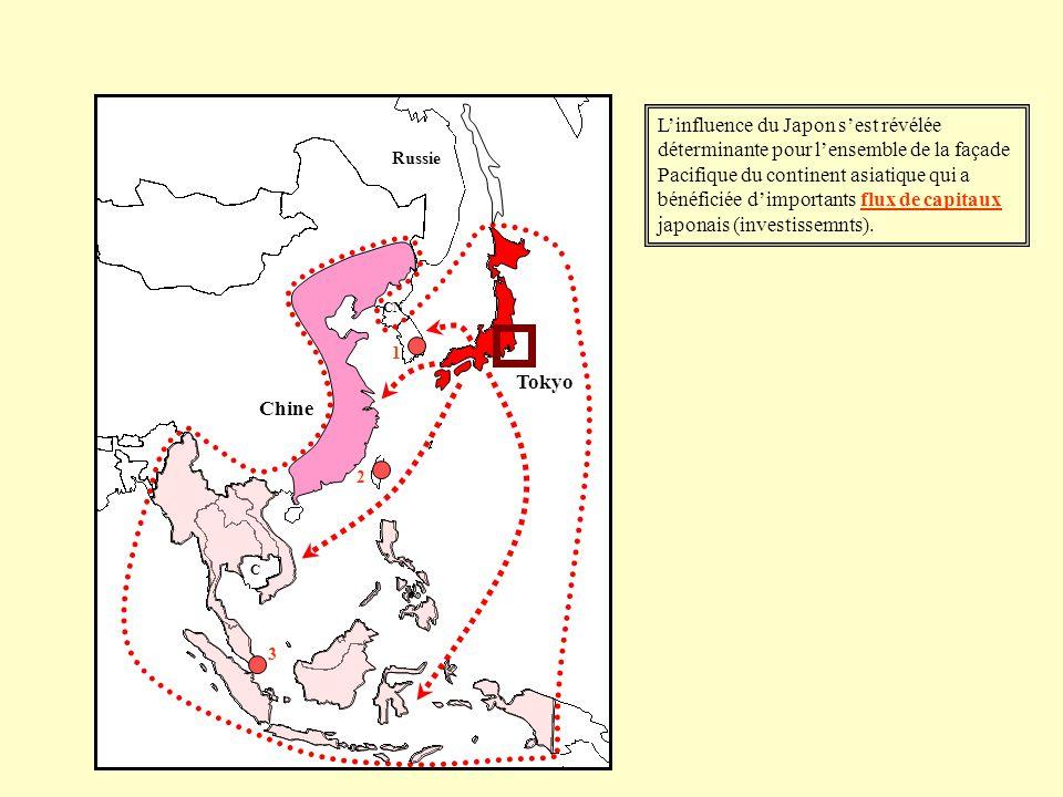 Linfluence du Japon sest révélée déterminante pour lensemble de la façade Pacifique du continent asiatique qui a bénéficiée dimportants flux de capita