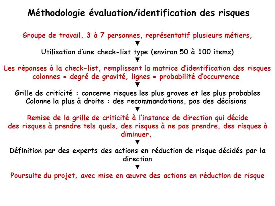 Méthodologie évaluation/identification des risques Groupe de travail, 3 à 7 personnes, représentatif plusieurs métiers, Utilisation dune check-list ty