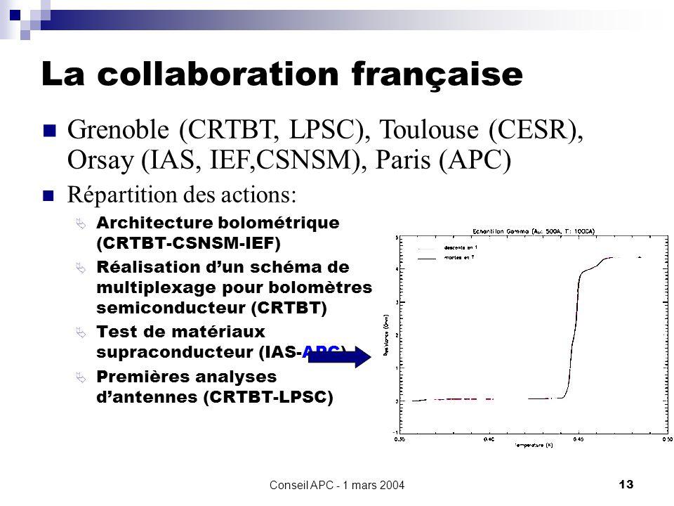 Conseil APC - 1 mars 200413 La collaboration française Répartition des actions: Architecture bolométrique (CRTBT-CSNSM-IEF) Réalisation dun schéma de multiplexage pour bolomètres semiconducteur (CRTBT) Test de matériaux supraconducteur (IAS-APC) Premières analyses dantennes (CRTBT-LPSC) Grenoble (CRTBT, LPSC), Toulouse (CESR), Orsay (IAS, IEF,CSNSM), Paris (APC)