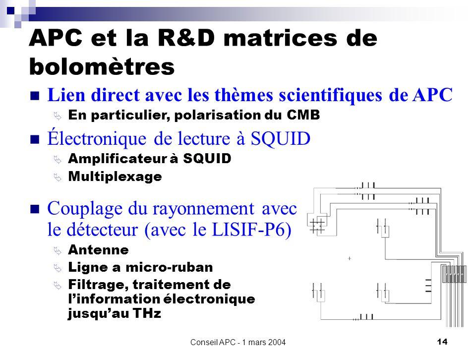 Conseil APC - 1 mars 200414 APC et la R&D matrices de bolomètres Couplage du rayonnement avec le détecteur (avec le LISIF-P6) Antenne Ligne a micro-ruban Filtrage, traitement de linformation électronique jusquau THz Lien direct avec les thèmes scientifiques de APC En particulier, polarisation du CMB Électronique de lecture à SQUID Amplificateur à SQUID Multiplexage