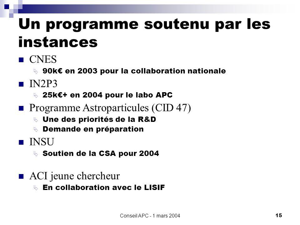 Conseil APC - 1 mars 200415 Un programme soutenu par les instances CNES 90k en 2003 pour la collaboration nationale IN2P3 25k+ en 2004 pour le labo APC Programme Astroparticules (CID 47) Une des priorités de la R&D Demande en préparation INSU Soutien de la CSA pour 2004 ACI jeune chercheur En collaboration avec le LISIF