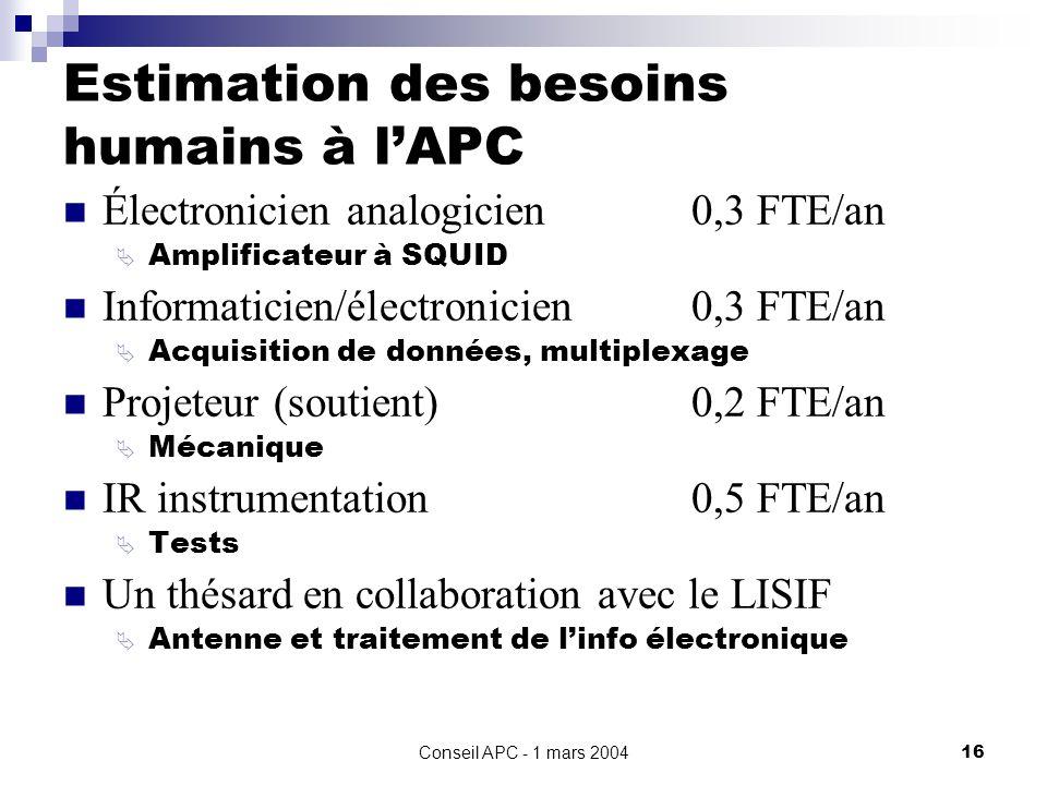 Conseil APC - 1 mars 200416 Estimation des besoins humains à lAPC Électronicien analogicien0,3 FTE/an Amplificateur à SQUID Informaticien/électronicien0,3 FTE/an Acquisition de données, multiplexage Projeteur (soutient)0,2 FTE/an Mécanique IR instrumentation0,5 FTE/an Tests Un thésard en collaboration avec le LISIF Antenne et traitement de linfo électronique