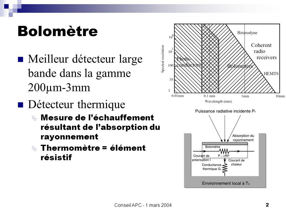 Conseil APC - 1 mars 20042 Bolomètre Meilleur détecteur large bande dans la gamme 200µm-3mm Détecteur thermique Mesure de léchauffement résultant de labsorption du rayonnement Thermomètre = élément résistif