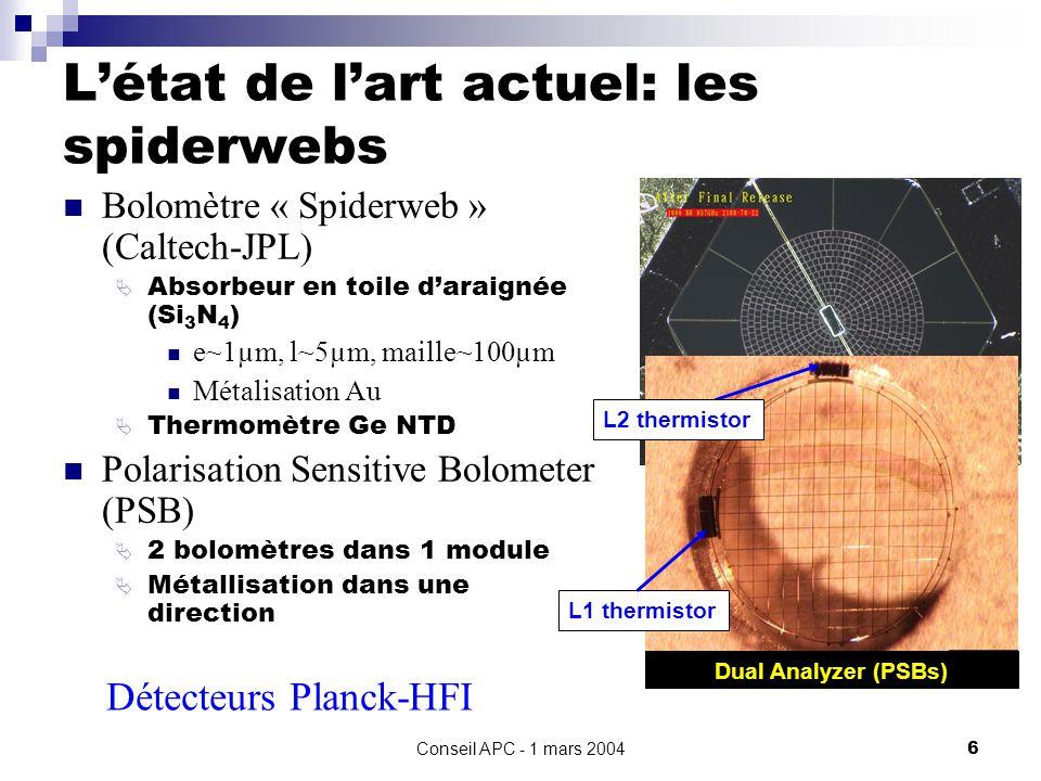 Conseil APC - 1 mars 20046 Létat de lart actuel: les spiderwebs Bolomètre « Spiderweb » (Caltech-JPL) Absorbeur en toile daraignée (Si 3 N 4 ) e~1µm, l~5µm, maille~100µm Métalisation Au Thermomètre Ge NTD Polarisation Sensitive Bolometer (PSB) 2 bolomètres dans 1 module Métallisation dans une direction ~2 L1 thermistor Dual Analyzer (PSBs) L2 thermistor Détecteurs Planck-HFI