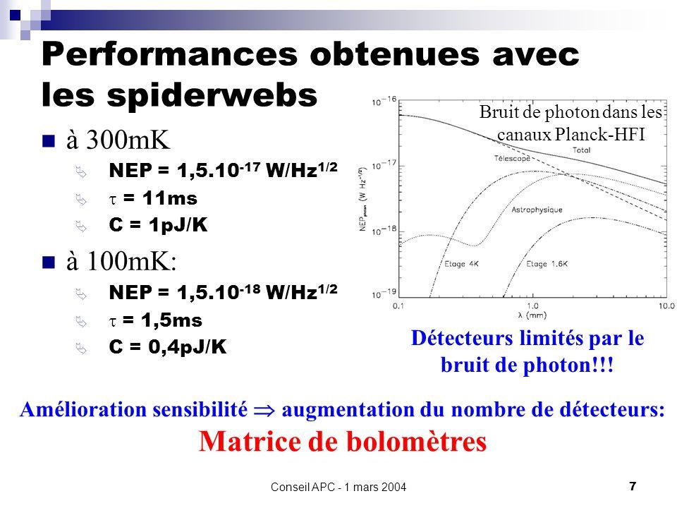 Conseil APC - 1 mars 20047 Performances obtenues avec les spiderwebs à 300mK NEP = 1,5.10 -17 W/Hz 1/2 = 11ms C = 1pJ/K à 100mK: NEP = 1,5.10 -18 W/Hz 1/2 = 1,5ms C = 0,4pJ/K Détecteurs limités par le bruit de photon!!.