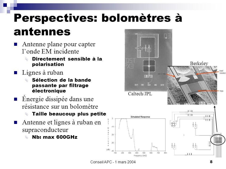 Conseil APC - 1 mars 20048 Perspectives: bolomètres à antennes Antenne plane pour capter londe EM incidente Directement sensible à la polarisation Lignes à ruban Sélection de la bande passante par filtrage électronique Énergie dissipée dans une résistance sur un bolomètre Taille beaucoup plus petite Antenne et lignes à ruban en supraconducteur Nb: max 600GHz Caltech/JPL Berkeley