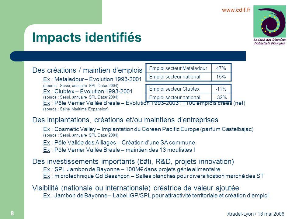 www.cdif.fr Aradel-Lyon / 18 mai 2006 8 Impacts identifiés Des créations / maintien demplois Ex : Metaladour – Évolution 1993-2001 (source : Sessi, an
