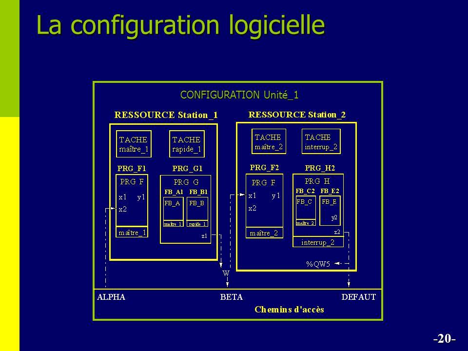 -20- La configuration logicielle CONFIGURATION Unité_1