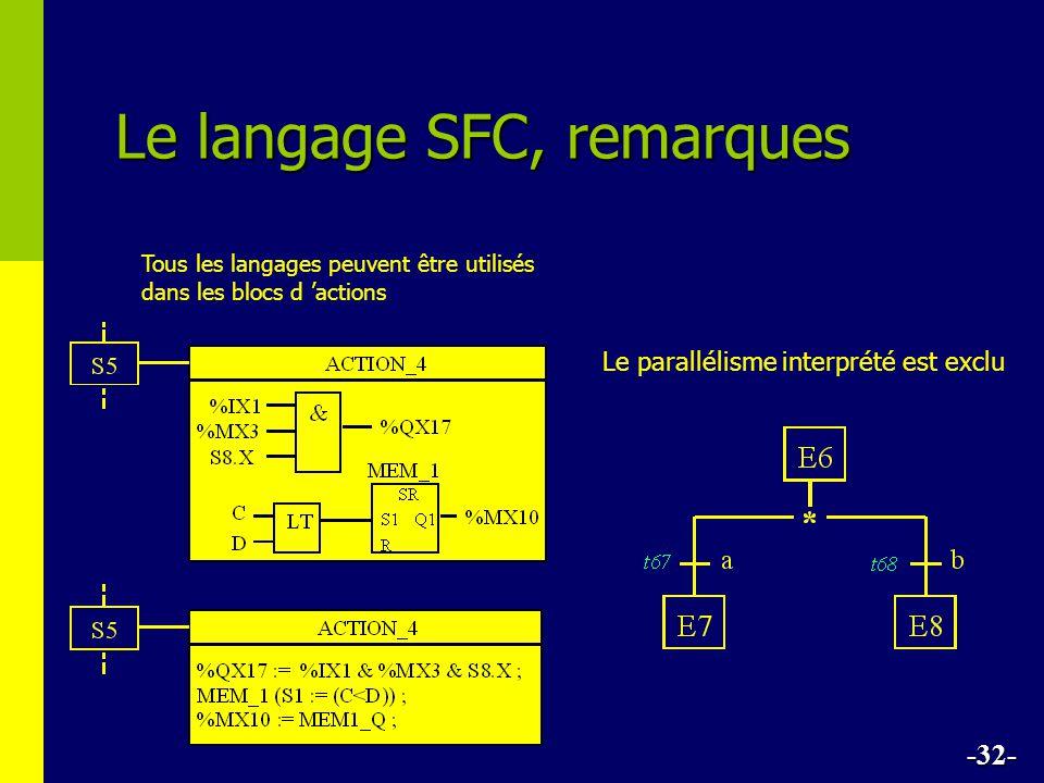 Le langage SFC, remarques -32- Le parallélisme interprété est exclu Tous les langages peuvent être utilisés dans les blocs d actions
