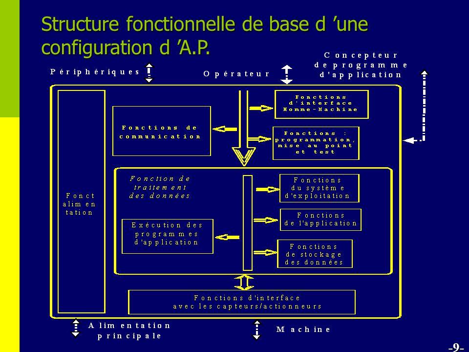 Structure fonctionnelle de base d une configuration d A.P. -9-