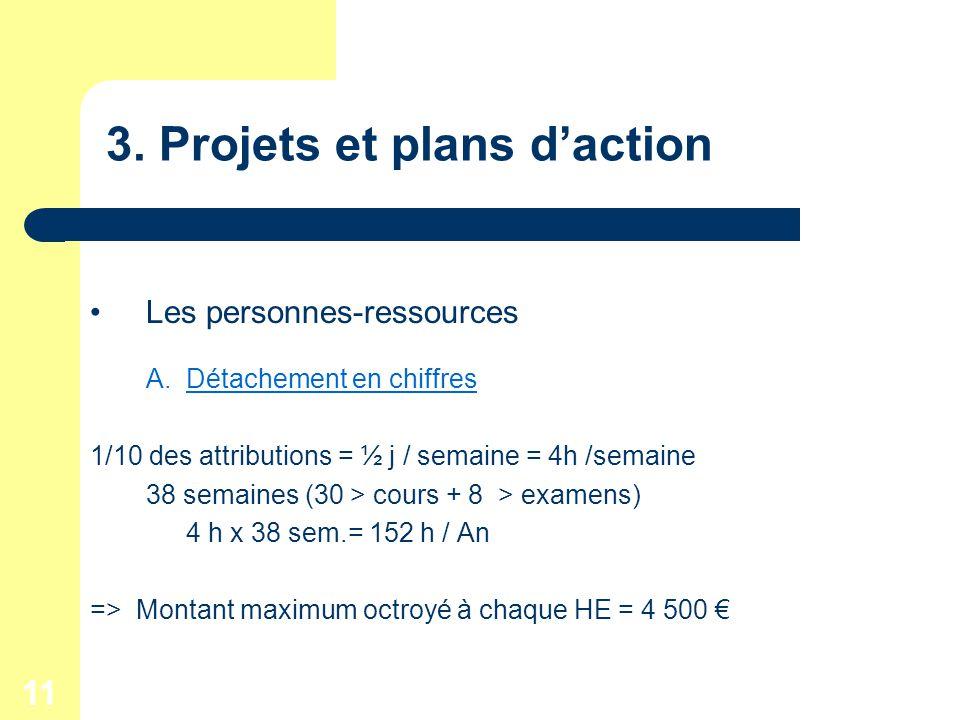 11 3. Projets et plans daction Les personnes-ressources A.