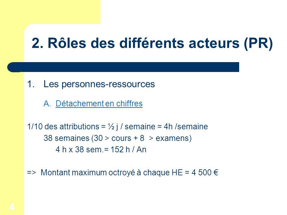 4 2. Rôles des différents acteurs (PR) 1.Les personnes-ressources A.