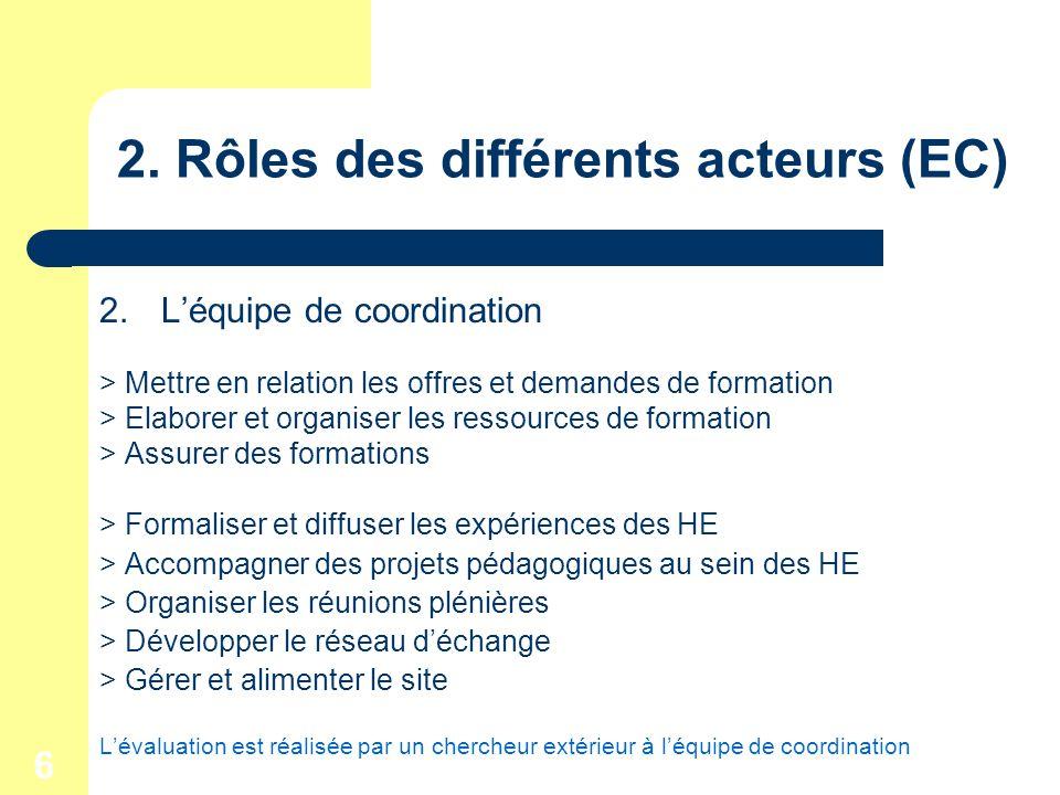 6 2. Rôles des différents acteurs (EC) 2.Léquipe de coordination > Mettre en relation les offres et demandes de formation > Elaborer et organiser les