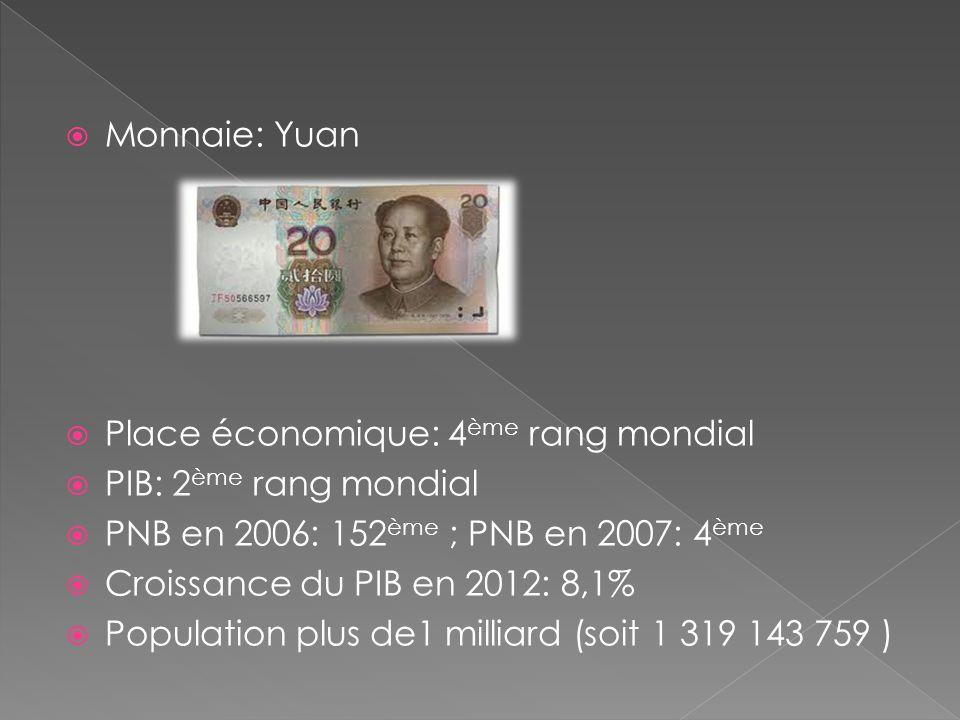 Monnaie: Yuan Place économique: 4 ème rang mondial PIB: 2 ème rang mondial PNB en 2006: 152 ème ; PNB en 2007: 4 ème Croissance du PIB en 2012: 8,1% P