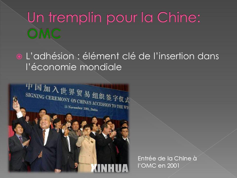 Ladhésion : élément clé de linsertion dans léconomie mondiale Entrée de la Chine à lOMC en 2001